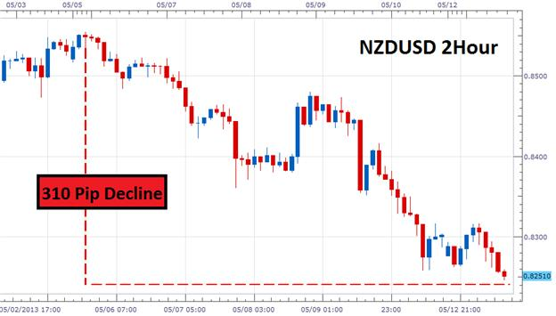 Retracement_Trading_for_Scalpers_body_Picture_2.png, Retracement Trading for Scalpers