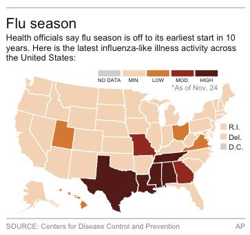 CDC says US flu season starts early, could be bad