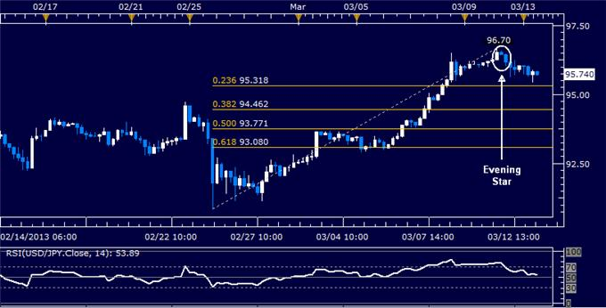 Forex_USDJPY_Technical_Analysis_03.13.2013_body_Picture_5.png, USD/JPY Technical Analysis 03.13.2013
