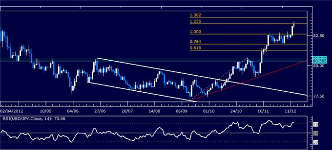 Forex_Analysis_USDJPY_Classic_Technical_Report_12.13.2012_body_Picture_1.png, Forex Analysis: USD/JPY Classic Technical Report 12.13.2012