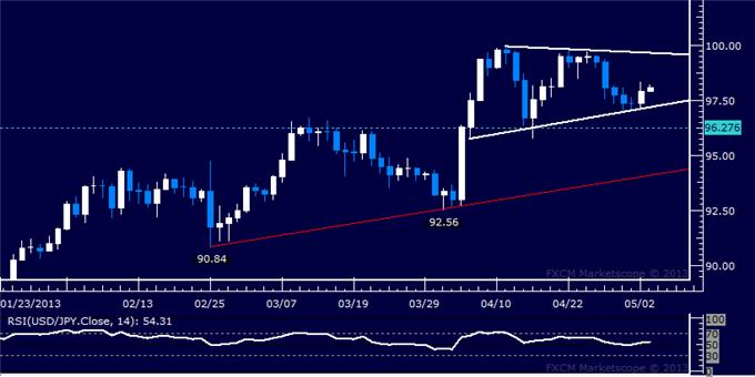 Forex_Analysis_USDJPY_Still_Locked_in_Tight_Consolidation_body_Picture_5.png, USD/JPY Still Locked in Tight Consolidation