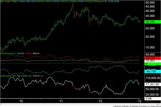 Forex_Analysis_US_Dollar_Speculators_are_Most_Short_Since_April_2011_body_silver.png, Forex Analysis: US Dollar Speculators are Most Short Since April 2011