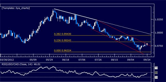 USDCAD_Classic_Technical_Report_09.24.2012_body_Picture_5.png, USDCAD Classic Technical Report 09.24.2012