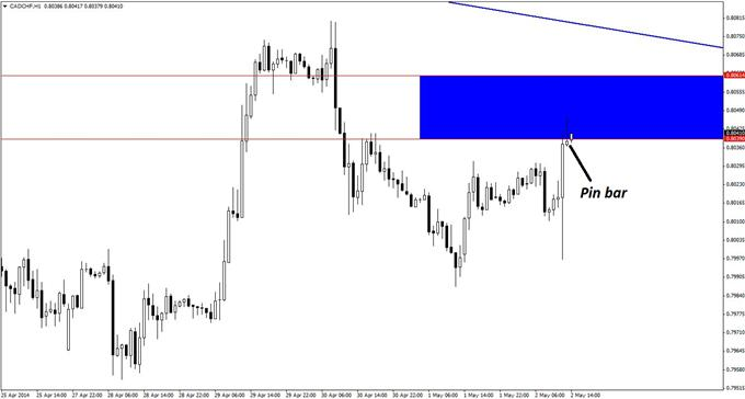 Short-entry signals are now flashing on the hourly chart of CAD/CHF.