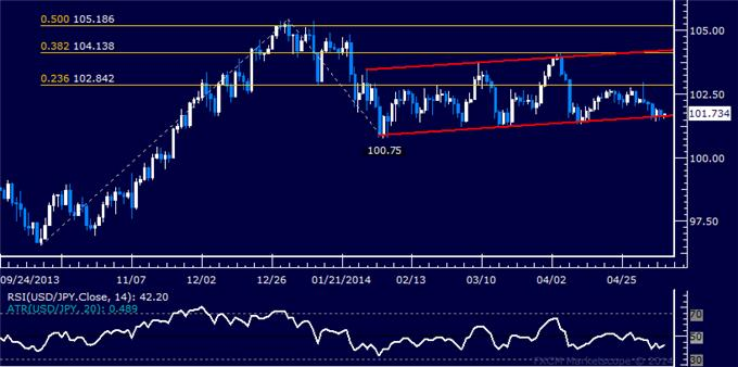 USD/JPY Technical Analysis – Key Channel Support in Play