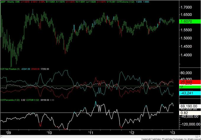 Forex_Analysis_Euro_Speculators_Flip_from_Net_Long_to_Net_Short_body_GBP.png, Forex Analysis: Euro Speculators Flip from Net Long to Net Short