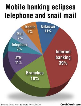 CreditCards.com infographic: Mobile banking eclipses telephone and snail mail
