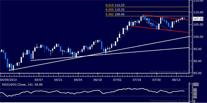Forex_US_Dollar_Back_at_2-Week_Low_SP_500_Testing_Interim_Support_body_Picture_8.png, US Dollar Back at 2-Week Low, S&P 500 Testing Interim Support