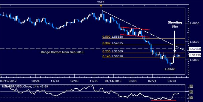 Forex_GBPUSD_Technical_Analysis_03.20.2013_body_Picture_5.png, GBP/USD Technical Analysis 03.20.2013