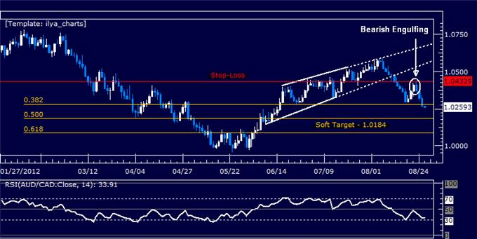 AUDCAD_Staying_Short_as_Prices_Hit_First_Target_body_Picture_5.png, AUDCAD: Staying Short as Prices Hit First Target