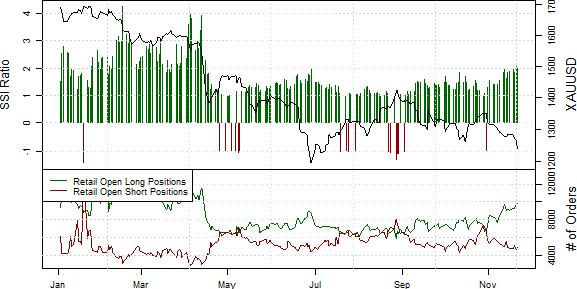 ssi_GOLD_body_Picture_4.png, Further Gold Price Declines Seem Likely
