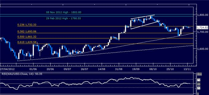 Forex_Analysis_US_Dollar_Springs_Higher_as_SP_500_Sinks_Past_Support_body_Picture_7.png, Forex Analysis: US Dollar Springs Higher as S&P 500 Sinks Past Support