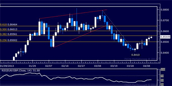 Forex_EURGBP_Technical_Analysis_04.10.2013_body_Picture_5.png, EUR/GBP Technical Analysis 04.10.2013