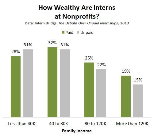 Intern_Bridge_Nonprofit_Intern_Wealth.JPG