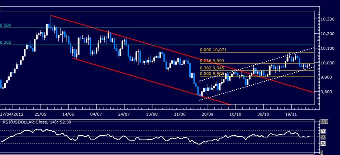 Forex_Analysis_US_Dollar_Holds_Support_Even_as_SP_500_Rallies_body_Picture_4.png, Forex Analysis: US Dollar Holds Support Even as S&P 500 Rallies