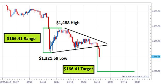 Find_Profit_Targets_for_Gold_body_Picture_3.png, Find Profit Targets for Gold