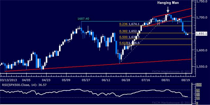 Forex_Dollar_Finds_Support_as_SP_500_Drops_to_New_Six-Week_Low_body_Picture_6.png, Dollar Finds Support as S&P 500 Drops to New Six-Week Low
