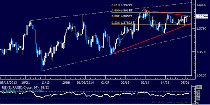 dailyclassics_eur-usd_body_Picture_12.png, Forex: EUR/USD Technical Analysis – Breakdown Confirmation Pending