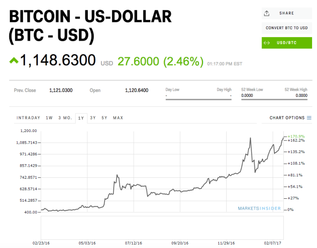 Bitcoin smashes all-time price high to reach $1172