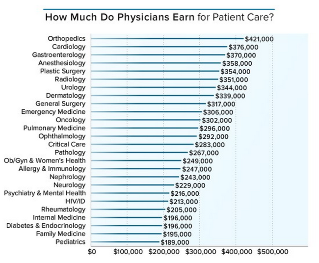 Here S How Much Money Doctors Actually Make