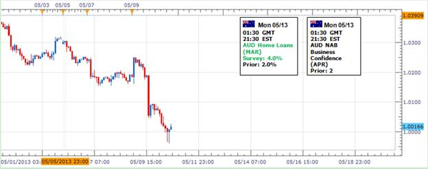Forex_Australian_Dollar_May_Recover_Before_Larger_Selloff_Continues__body_Picture_1.png, Forex: Australian Dollar May Recover Before Larger Selloff Continues