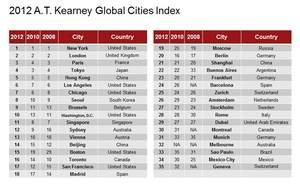 New York, London, Paris and Tokyo Are Top Global Cities in 2012 A.T. Kearney Global Cities Index