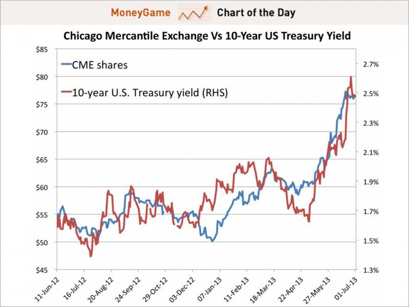 Chart of the day shows CME vs 10-year US treasury yield, july 2013