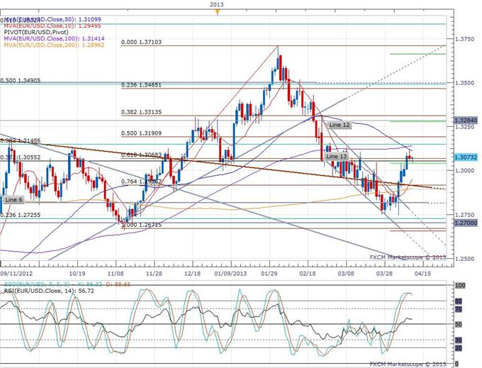 German_Inflation_Confirmed_at_a_Two_Year_Low_body_eurusd_daily_chart.png, German Inflation Confirmed at a Two Year Low