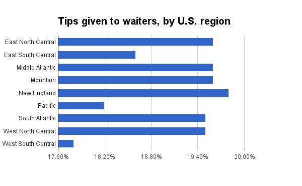 PayScale tipping by region in the U.S.