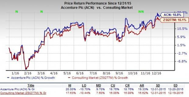 Why Accenture Plc (NYSE: ACN) is getting crushed today