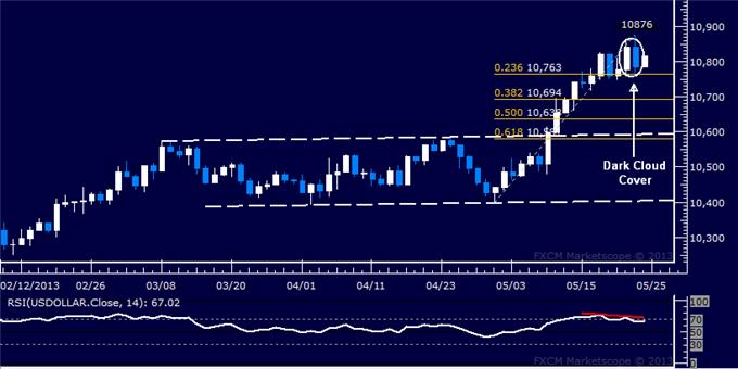 Forex_US_Dollar_SP_500_Take_Initial_Steps_to_Downward_Reversals_body_Picture_5.png, US Dollar, S&P 500 Take Initial Steps to Downward Reversals