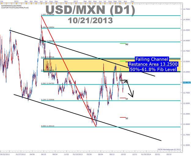 Carry_Trade_and_Ichimoku_on_USDMXN_body_Picture_5.png, USD Weakness Presents an Ichimoku Set-Up with a Carry Trade Edge