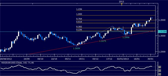 Forex_EURUSD_Technical_Analysis_01.31.2013_body_Picture_1.png, Forex: EUR/USD Technical Analysis 01.31.2013
