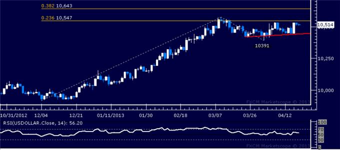 Forex_US_Dollar_SP_500_Continue_to_Flirt_with_Key_Chart_Barriers_body_Picture_4.png, US Dollar, S&P 500 Continue to Flirt with Key Chart Barriers