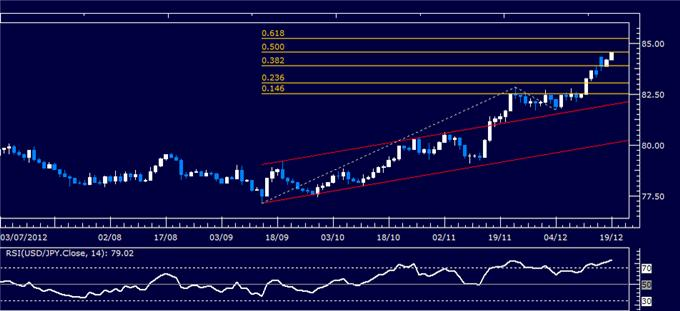 Forex_Analysis_USDJPY_Classic_Technical_Report_12.19.2012_body_Picture_1.png, Forex Analysis: USD/JPY Classic Technical Report 12.19.2012