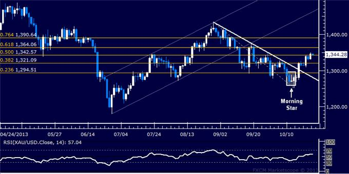 Forex_US_Dollar_Stalls_at_Chart_Support_SPX_500_May_Turn_Lower_body_Picture_7.png, US Dollar Stalls at Chart Support, SPX 500 May Turn Lower