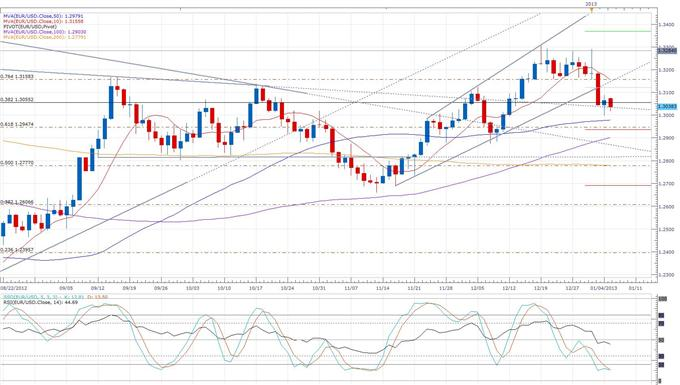 First_Full_Week_of_the_Year_Opens_with_a_Drop_in_Euro_body_eurusd_daily_chart.png, Forex News: First Full Week of the Year Opens with a Drop in Euro