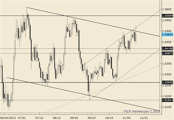 eliottWaves_usd-cad_body_usdcad.png, USD/CAD Holding Elliott Channel Support for Now