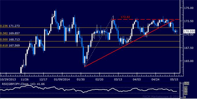 GBP/JPY Technical Analysis – Digesting Losses Above 170.00