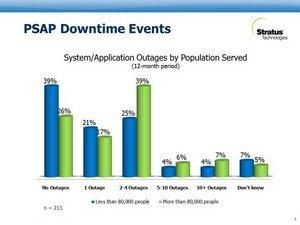 Stratus Survey Finds Larger Emergency Dispatch Centers More Susceptible to System Downtime Than Smaller Agencies