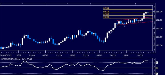Forex_Analysis_GBPJPY_Classic_Technical_Report_12.14.2012_body_Picture_1.png, Forex Analysis: GBP/JPY Classic Technical Report 12.14.2012