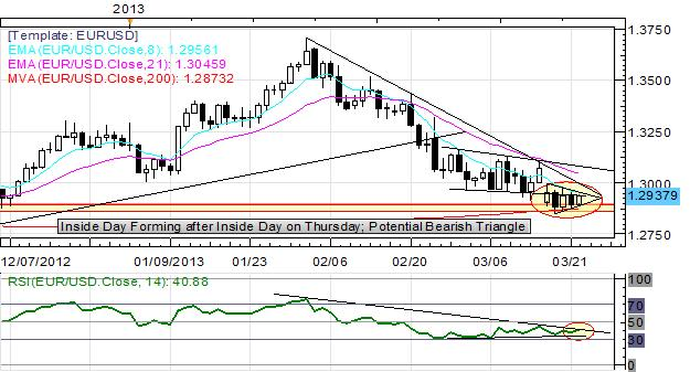 Euro_Continues_Consolidation_as_Cyprus_Bailout_Negotiations_Reach_Apex_body_Picture_6.png, Euro Continues Consolidatation as Cyprus Bailout Negotiations Reach Apex