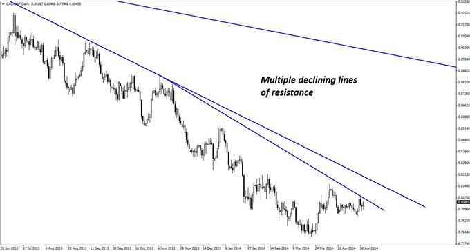 A clearly defined and lengthy downtrend is shown on the daily chart of CAD/CHF.