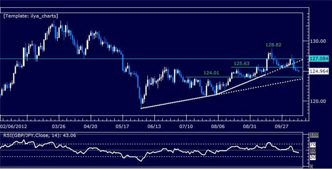 GBPJPY_Classic_Technical_Report_10.11.2012_body_Picture_5.png, GBPJPY Classic Technical Report 10.11.2012