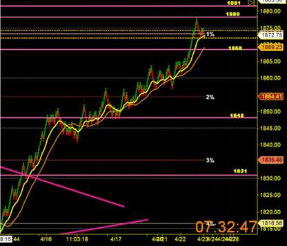 image thumb122 The Wolves on Wall Street taking us higher: $ES F 1854