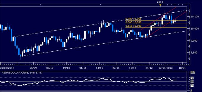 Forex_Analysis_US_Dollar_Waits_for_Sentiment_Cues_as_SP_500_Stalls_body_Picture_4.png, Forex Analysis: US Dollar Waits for Sentiment Cues as S&P 500 Stalls