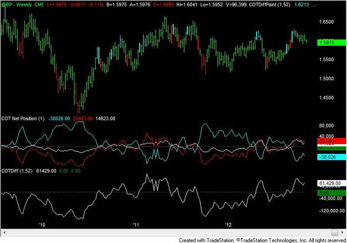 Yen_Speculative_Positioning_Consistent_with_Reversal_body_gbp.png, FOREX Analysis: Yen Speculative Positioning Consistent with Reversal
