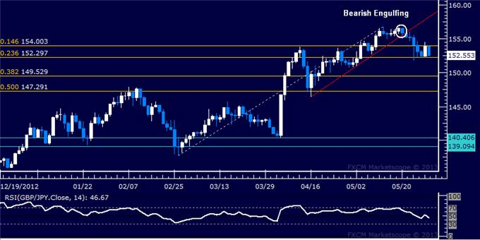 Forex_GBPJPY_Technical_Analysis_05.29.2013_body_Picture_5.png, GBP/JPY Technical Analysis 05.29.2013