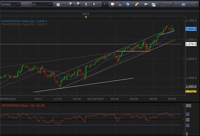 Which_is_More_Overbought_US_Dollar_or_SP_500_body_Picture_8.png, Which is More Overbought: US Dollar or S&P 500?