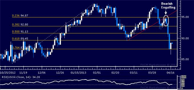 Forex_Dollar_Looks_for_Direction_as_Gold_SP_500_Find_Interim_Support_body_Picture_1.png, Dollar Looks for Direction as Gold, S&P 500 Find Interim Support